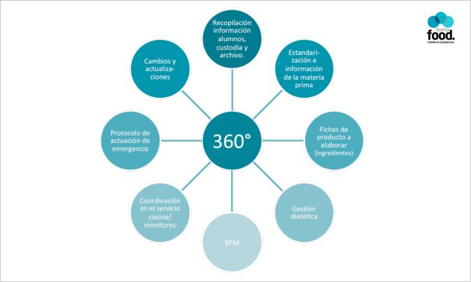 <b>Gráfico 2.</b> Es fundamental tener una visión 360º que permita adaptar el sistema a cada modelo de gestión.
