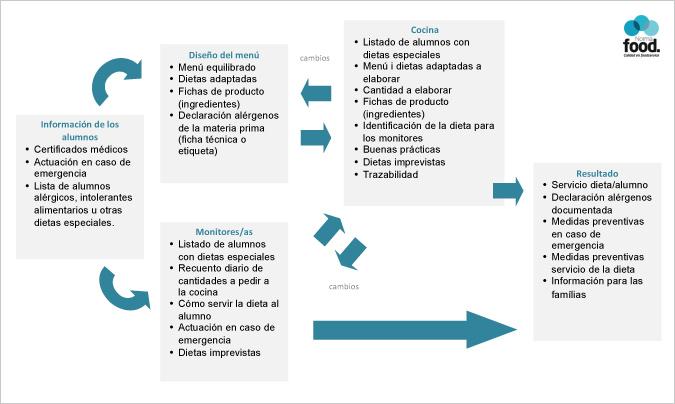 <b>Gráfgico 1. </b>Pasos a tener en cuenta para elaborar platos con la declaración de alérgenos documentada con información adecuada para dar cumplimiento a la normativa actual.