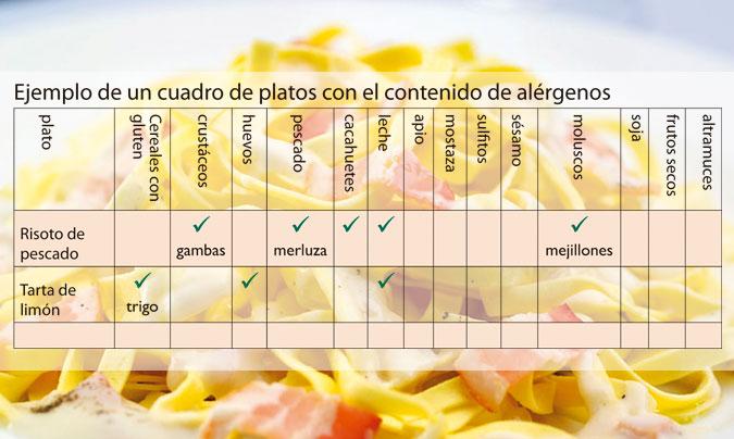 Uno de los ejemplos que propone la guía <i>Información sobre alérgenos en alimentos sin envasar</i>, para plasmar la información sobre los alérgenos.