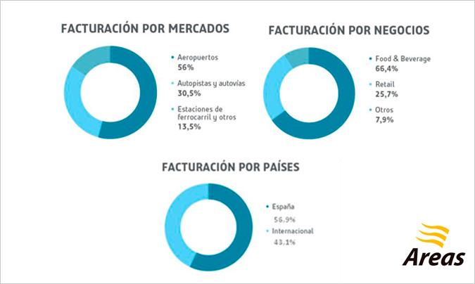 Porcentaje de facturación de Áreas por mercados, por negocios y por países. Fuente: Áreas.