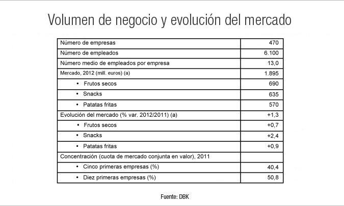 Moderado crecimiento del mercado español de frutos secos y snaks en 2012