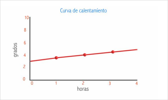 Ejemplo de una curva de termometría en transporte en caliente.