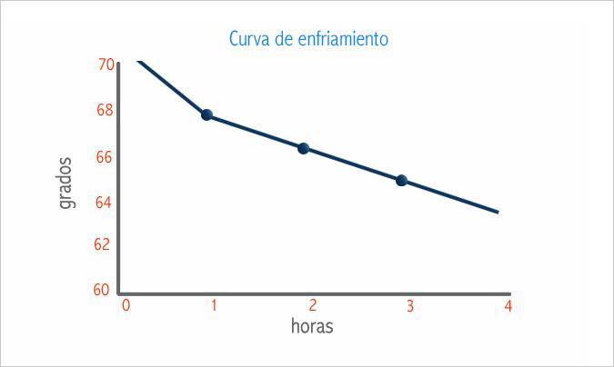 Ejemplo de una curva de termometría en transporte de comida fría.