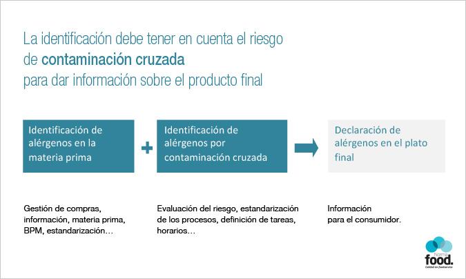 De forma simplificada, el gráfico muestra cómo la identificación debe tener en cuenta el riesgo de contaminación cruzada para dar información sobre el producto final.
