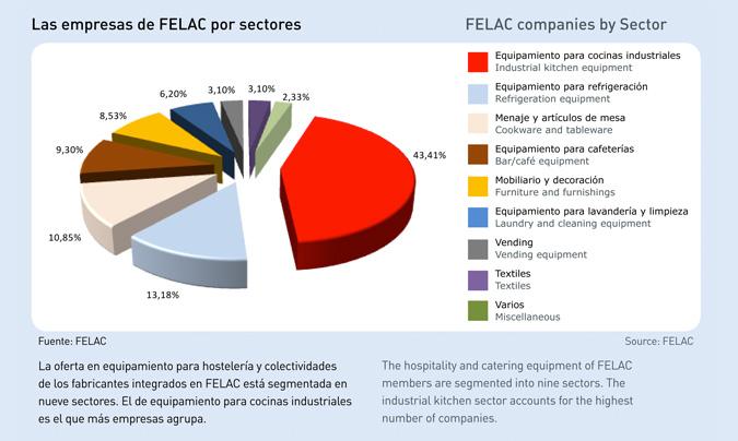 El mercado nacional del equipamiento, clave en la recuperación económica