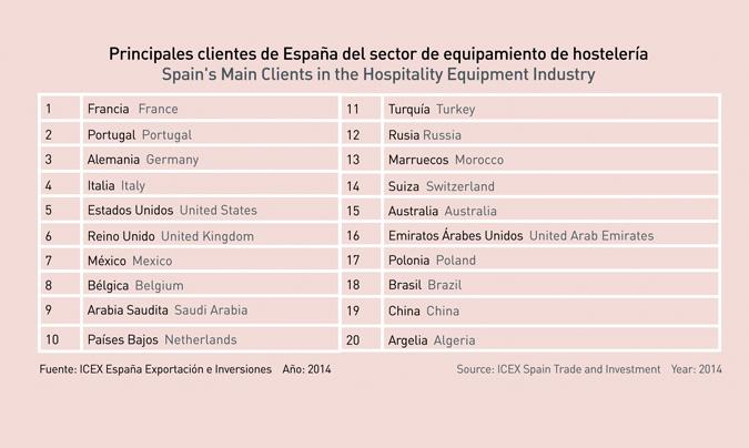 Principales clientes del sector del equipamiento español para la hostelería.