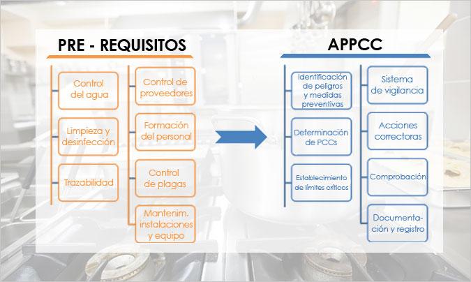 A veces olvidamos que para implantar un modelo de autocontrol, éste debe cumplir con unos requisitos previos que van a ser la base para la adopción de medidas preventivas para la mayoría de los peligros.