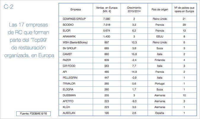 C-2. Mercado europeo.