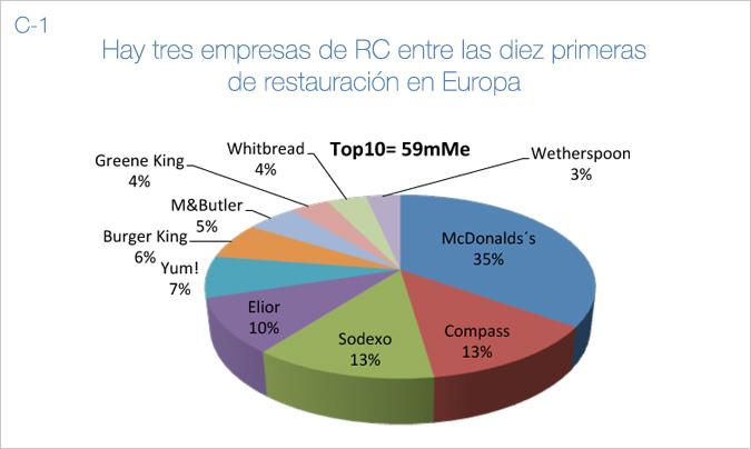 C-1. Mercado europeo.