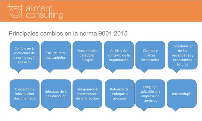 Sesión Informativa Sobre Los Nuevos Aspectos Y Requerimientos De La Norma Iso 9001 2015 Restauracioncolectiva Com
