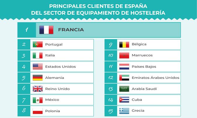 La industria española de equipamiento hostelero encadena cinco años de crecimiento