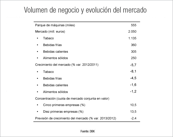 El vending de bebidas calientes y alimentos registra las menores caídas del sector