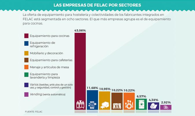 La industria española del equipamiento para hostelería crece por sexto año consecutivo