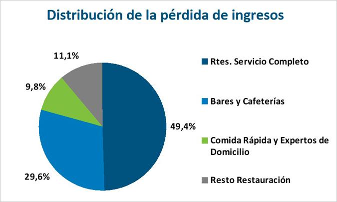 La restauración comercial pierde ventas por valor de 4.333M€
