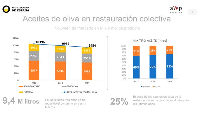 Según el estudio de AWP Services presentado por la interprofesional del sector, en 2019 la restauración social y colectiva consumió un millón de litros menos de aceite de oliva, que en 2017.