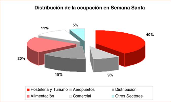 Distribución de la ocupación por sectores. ©Adecco