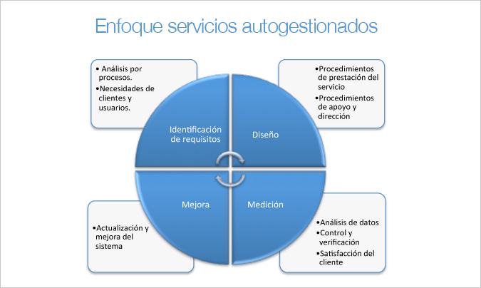 Gráfico 1: enfoque en un servicio autogestionado. Foto portada de sección: © StefanieB – Fotolia.