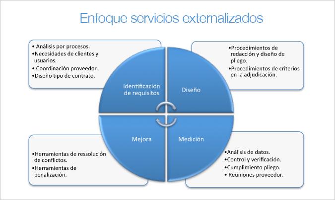 Gráfico 2: enfoque en un servicio externalizado.