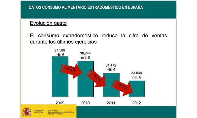 El consumo alimentario fuera del hogar cae un 4,1 por ciento y cierra 2012 con un gasto de 33.044 millones de euros. ©Magrama.