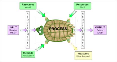 El diagrama de 'Tortuga': una herramienta para mejorar los sistemas de gestión de procesos