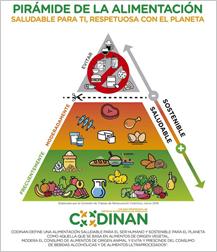 Codinan presenta una nueva pirámide de la alimentación saludable y sostenible