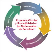 Barcelona acoge un seminario sobre economía circular y sostenibilidad en restauración