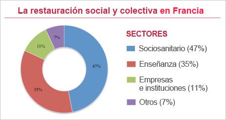 Las colectividades en Francia generan 300.000 puestos de trabajo y son el 5º sector empleador